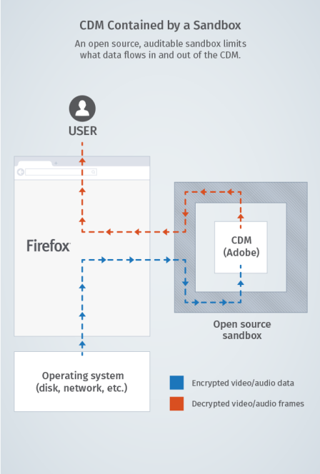 CDM and sandbox architecture